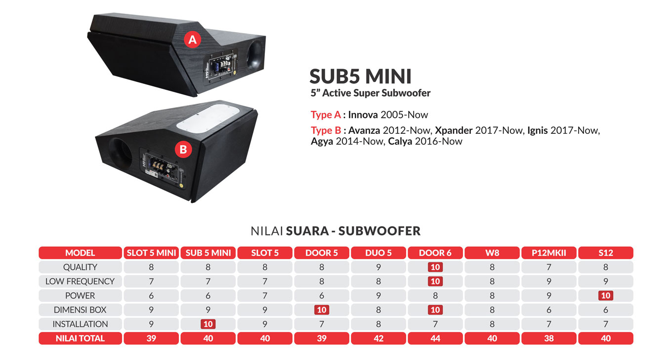 1-sub5mini-specification